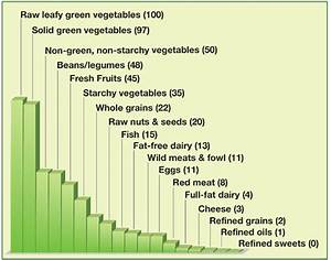 Nutrient Density Chart Nutrient Dense Foods The Vegan Naturopath