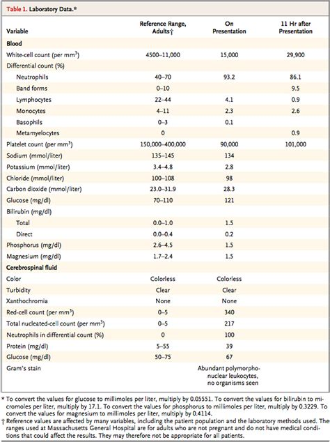challenge a 28 year with headache fever and a rash nejm