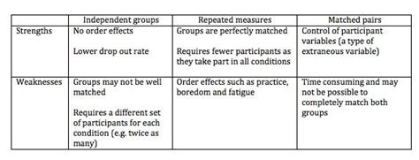 summary of the strengths and weaknesses of experimental