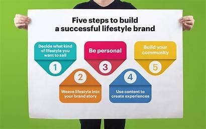 Lifestyle Brands Brand Identity Kind Medium Ideology