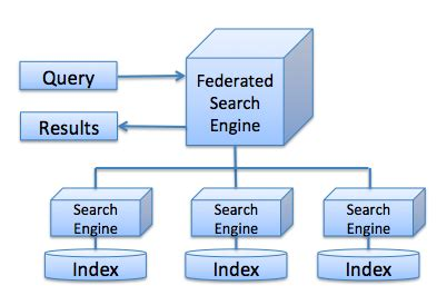 Seo Technology Wiki by Federated Search
