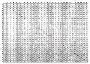 Tabella Di Moltiplicazione 30x30 Vettoriali Stock