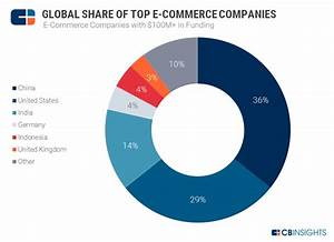 E-Commerce Planet: The Most Well-Funded E-Commerce ...