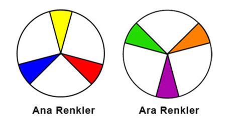 Buraya Al Ana Ve Ara Renkler Boyama Resim Boyama