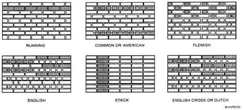 different ways to lay brick bricklaying methods