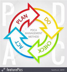 Pdca Management Method Diagram Plan  Do  Check  Act Tags