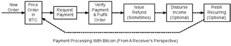 It has been suggested that this article is merged with merchant howto. Payment Processing — Bitcoin