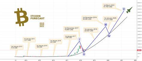 bitcoin forecast     europa mooon