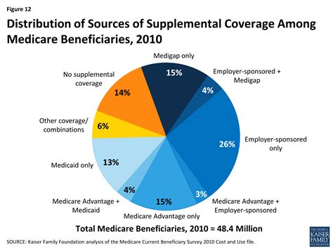 What Types Of Supplemental