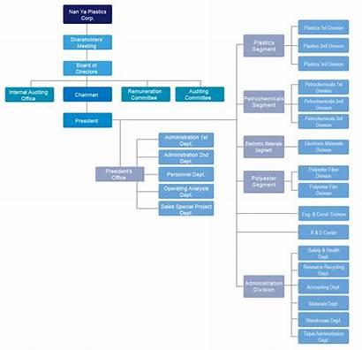 Organization Ya Nan Npc Chart Organizational Jsp