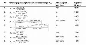Wasservolumen Berechnen : puffernutzungsgrad wie viel solarthermie kommt aus dem wasserhahn ~ Themetempest.com Abrechnung
