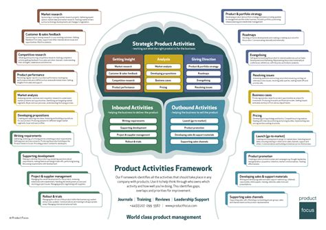focus product design product management resources product activities