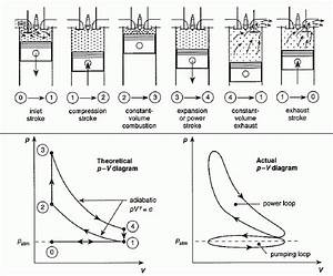 Heat Engines For 2 Stroke Engine Pv Diagram