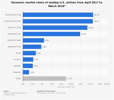 Us Domestic Market Share Of Leading Airlines 2015