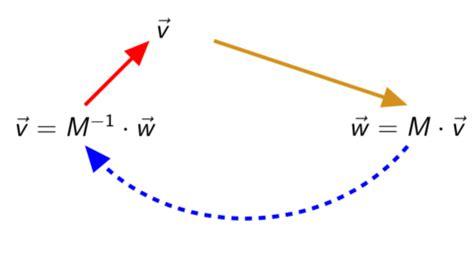 matrix invertieren inverse matrizen touchdown mathe