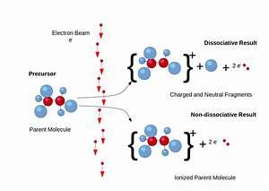 Electron Ionization