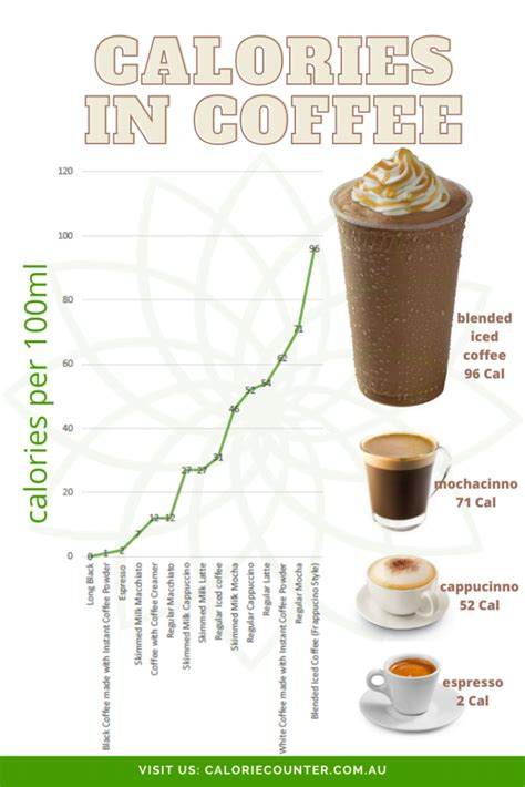 Traditional granita flavours include lemon, mulberry, coffee and almond, but almost please note that nutrition information is a computer generated estimate and should not. Calories in Coffee, the hidden fattener - Calorie Counter Australia
