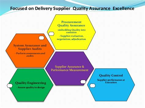 Embedding Quality Assurance Within Procurement. Attleboro Municipal Employees Federal Credit Union. Queens Criminal Defense Lawyer. Online Doctoral Nursing Programs. Mri Tech Schools In California. Data Analytics Job Description. Auto Accident Attorney Denver. Miami Community Colleges Att Business Service. Storage Units Cambridge Ma Laser Eye Surgury