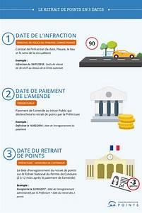 Retrait Point Permis : retrait des points de permis de conduire ~ Maxctalentgroup.com Avis de Voitures