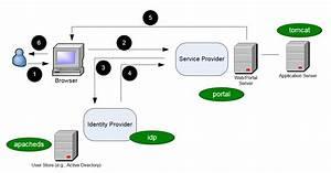 A Simple Gfipm Sandbox Using Docker  Part Ii  Implementation   U2013 Ojbc