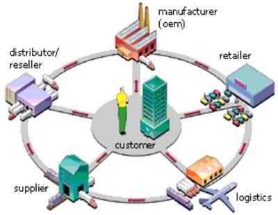 axtin supply chain management