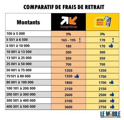 mtn mobile money comparatifs des tarifs du mobile money au cameroun