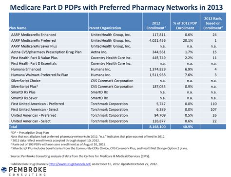 drug channels   preferred pharmacy networks