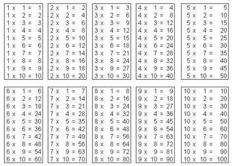 la table de multiplication in 233 galitaire forum de maths 499141