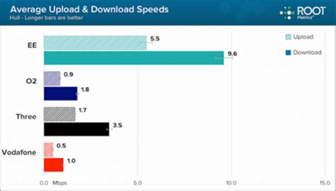 Fastest Mobile Broadband by Ee And Three Uk Named Fastest Mobile Broadband Operators