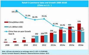 Factors Influencing E-commerce Development: Implications ...