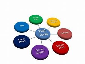 7qc Tools For Problem Solving
