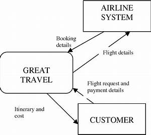 Er Diagram For Airline Reservation System