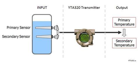 YTA110/310/320 Temperature Transmitter   Yokogawa Electric ...