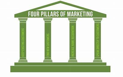 Pillars Marketing Strategy Business Four Build Learn