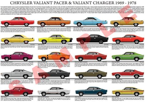 Evolution Of The Dodge Charger