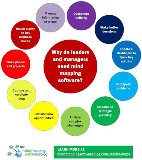 reasons  leaders  managers  mind mapping