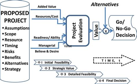 Contemporary methods for evaluating complex project