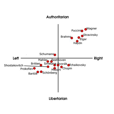 My Political Compass Abagond