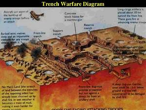 Facts About Ww1 Trench Warfare Essay