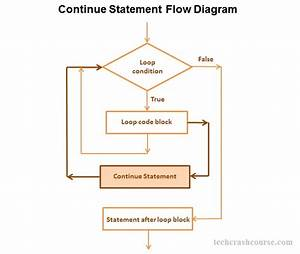 Continue Statement In C Programming