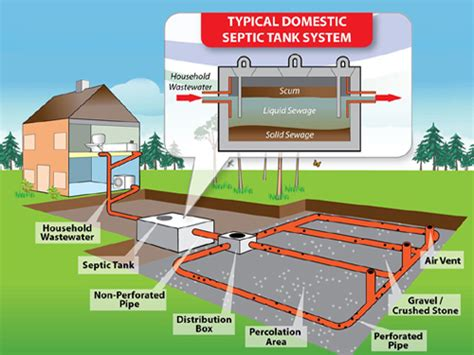 sewer system design septic tanks inspection testing maintenance porch advice