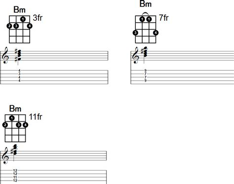 B Minor Banjo Chord