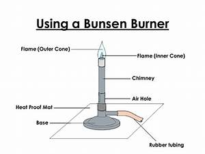 Using A Bunsen Burner By Monkey86 - Teaching Resources