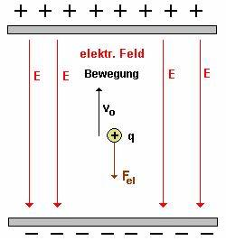 Elektronengeschwindigkeit Berechnen : elektronen im elektrischen l ngsfeld verz gerte bewegung landesbildungsserver baden w rttemberg ~ Themetempest.com Abrechnung