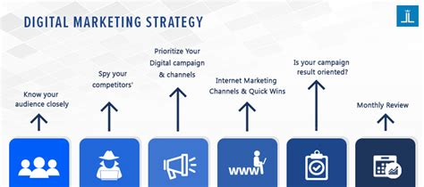 digital marketing strategist digital marketing strategy an ultimate guide to be effective
