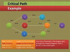 Project Management Through Gantt  U0026 Pert Chart