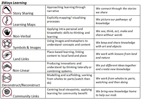 8 Ways Of Learning  Incorporating Aboriginal And Torres Strait Islander Perspectives Into My
