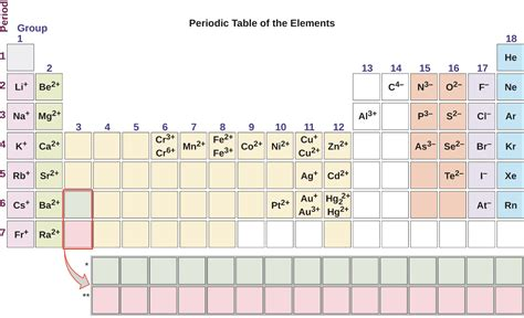 chemistry molecular  ionic compounds