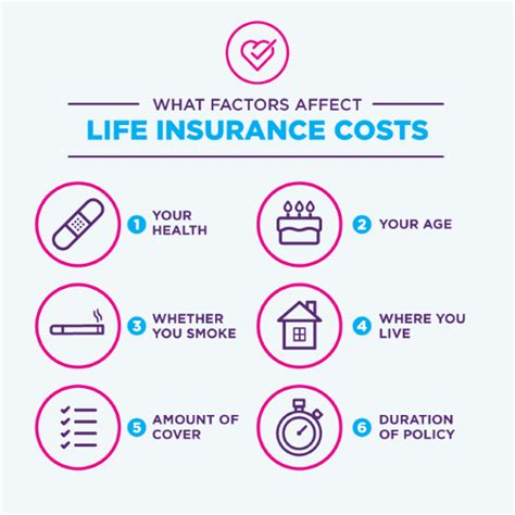 Compare Cheap Life Insurance Quotes  Moneysupermarket. Roof Mouth Swollen Signs. Level Signs. Bracket Signs Of Stroke. Illuminated Signs Of Stroke. Religious Signs. Stage Signs. Renovation Signs. Witchcraft Signs Of Stroke