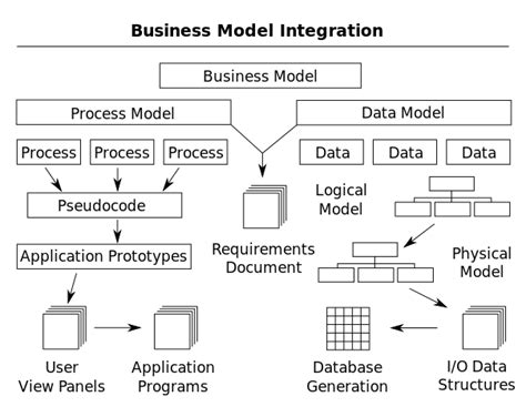 fileprocess  data modelingsvg wikimedia commons